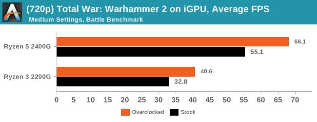 (720p) Total War: Warhammer 2 on iGPU, Average Frames Per Second