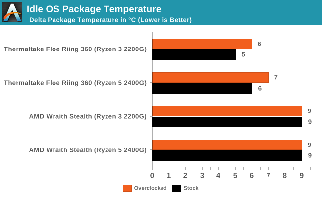 Overclocking Results: CPU and Gaming - Overclocking The AMD