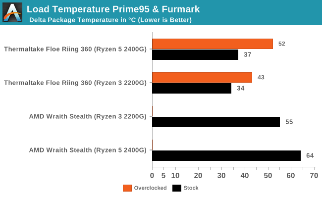 Load Temperature Prime95 & Furmark, Stock Settings (w/iGPU)