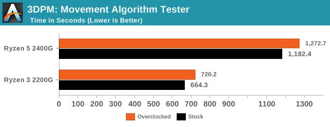 3DPM: Movement Algorithm Tester