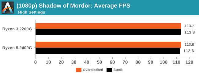 (1080p) Shadow of Mordor: Average FPS