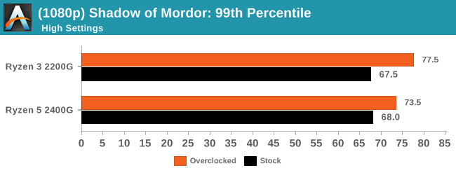 (1080p) Shadow of Mordor: 99th Percentile