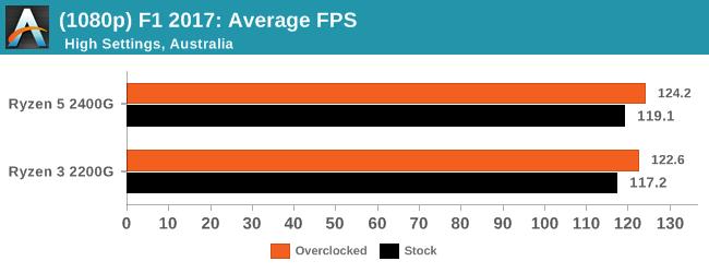 (1080p) F1 2017: Average FPS