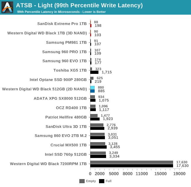 ATSB - Light (99th Percentile Write Latency)