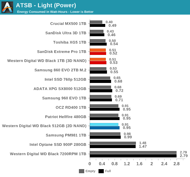 ATSB - Light (Power)
