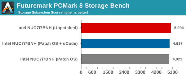 Futuremark PCMark 8 Storage Bench - Score