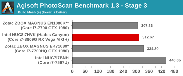 Agisoft PhotoScan Benchmark - Stage 3
