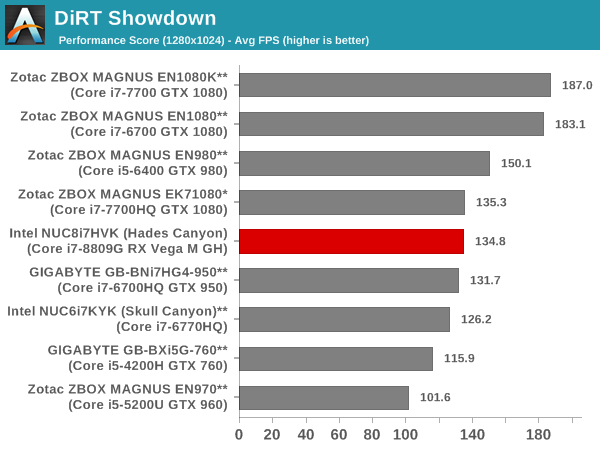 DiRT Showdown - Performance Score