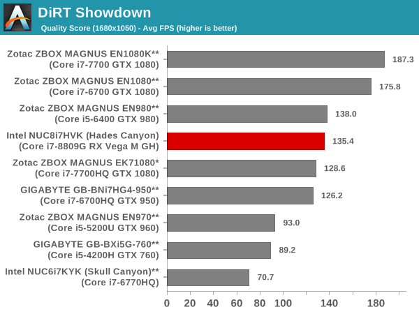 DiRT Showdown - Quality Score
