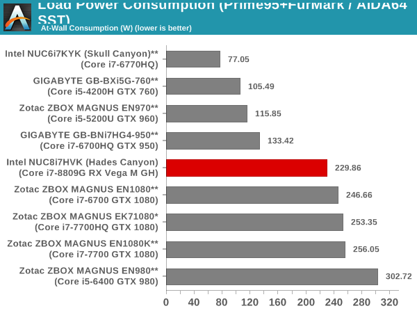 Load Power Consumption (AIDA64 SST)