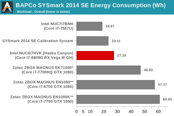SYSmark 2014 SE - Energy Consumption - Overall Score