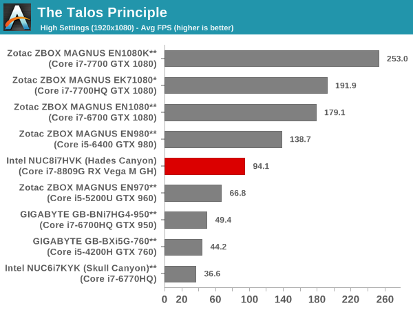 The Talos Principle - 1080p High Score