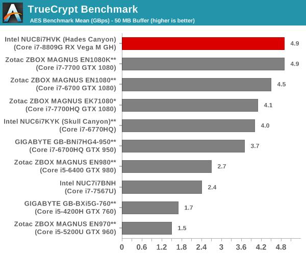TrueCrypt Benchmark