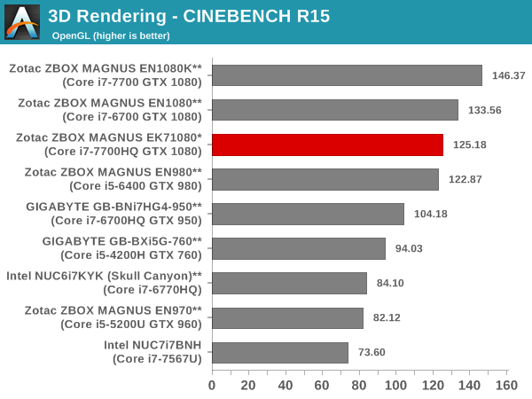 3D Rendering - CINEBENCH R15 - OpenGL
