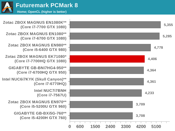 Futuremark PCMark 8 - Home OpenCL