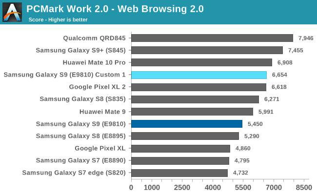 PCMark Work 2.0 - Web Browsing 2.0