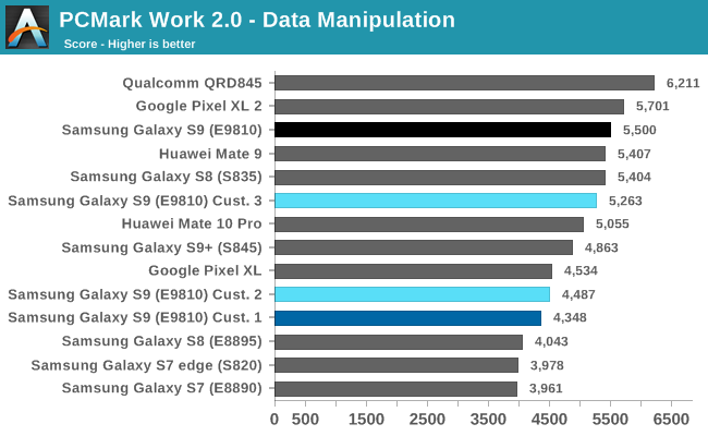 PCMark Work 2.0 - Data Manipulation