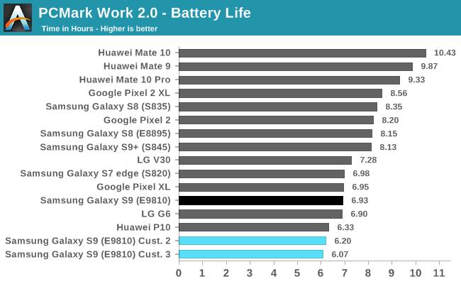 PCMark Work 2.0 - Battery Life