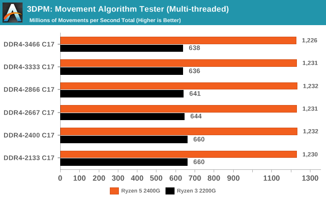 3DPM: Movement Algorithm Tester (Multi-threaded)