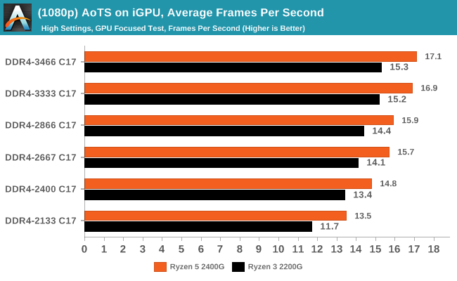 (1080p) AoTS on iGPU, Average Frames Per Second