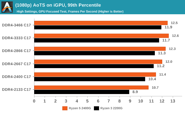 (1080p) AoTS on iGPU, 99th Percentile