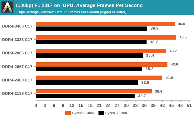(1080p) F1 2017 on iGPU, Average Frames Per Second