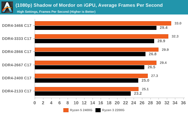 (1080p) Shadow of Mordor on iGPU, Average Frames Per Second