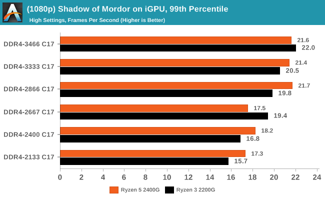 (1080p) Shadow of Mordor on iGPU, 99th Percentile