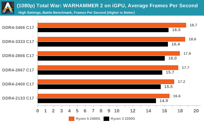 (1080p) Total War: WARHAMMER 2 on iGPU, Average Frames Per Second