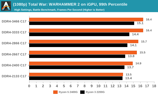 (1080p) Total War: WARHAMMER 2 on iGPU, 99th Percentile