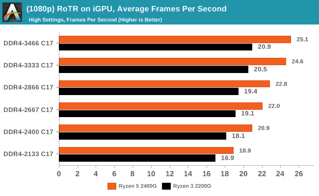 (1080p) RoTR on iGPU, Average Frames Per Second