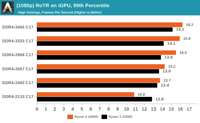(1080p) RoTR on iGPU, 99th Percentile
