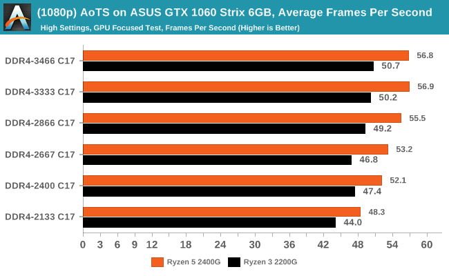 (1080p) AoTS on ASUS GTX 1060 Strix 6GB, Average Frames Per Second