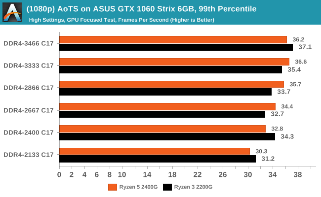(1080p) AoTS on ASUS GTX 1060 Strix 6GB, 99th Percentile