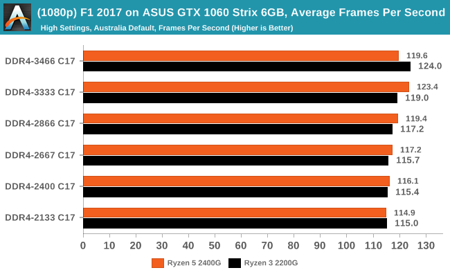 (1080p) F1 2017 on ASUS GTX 1060 Strix 6GB, Average Frames Per Second
