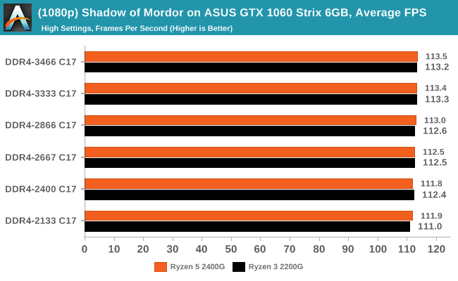 (1080p) Shadow of Mordor on ASUS GTX 1060 Strix 6GB, Average Frames Per Second