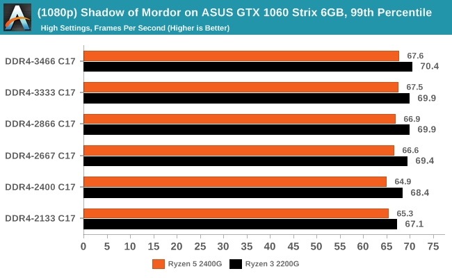 (1080p) Shadow of Mordor on ASUS GTX 1060 Strix 6GB, 99th Percentile