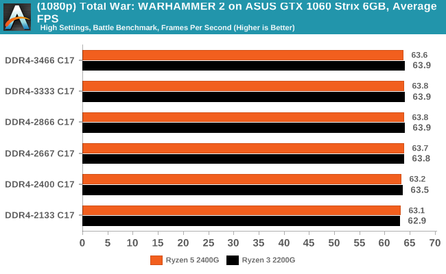 (1080p) Total War: WARHAMMER 2 on ASUS GTX 1060 Strix 6GB, Average Frames Per Second