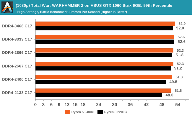 (1080p) Total War: WARHAMMER 2 on ASUS GTX 1060 Strix 6GB, 99th Percentile