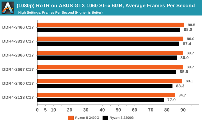 (1080p) RoTR on ASUS GTX 1060 Strix 6GB, Average Frames Per Second