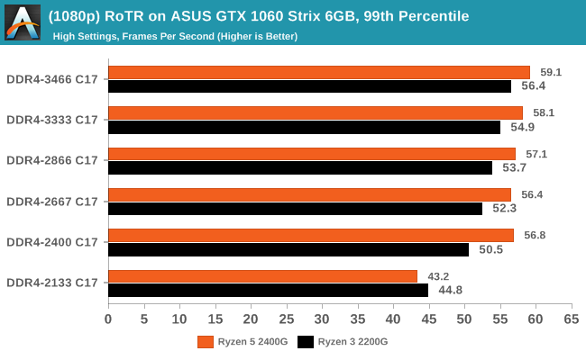 (1080p) RoTR on ASUS GTX 1060 Strix 6GB, 99th Percentile