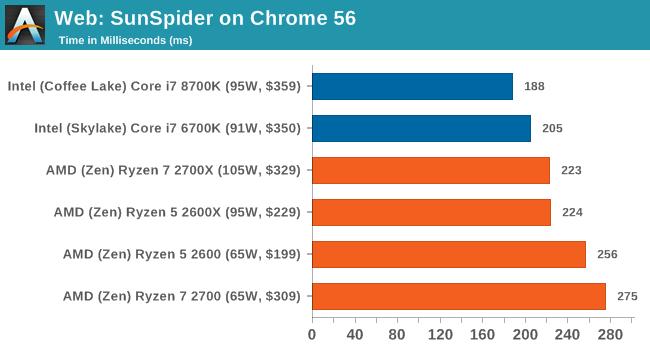 Web: SunSpider on Chrome 56