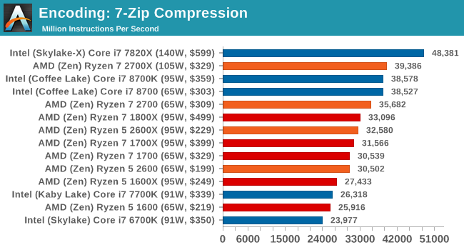 Encoding: 7-Zip Compression
