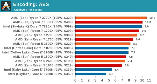 Encoding: AES