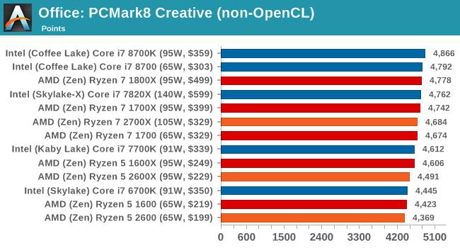 Office: PCMark8 Creative (non-OpenCL)