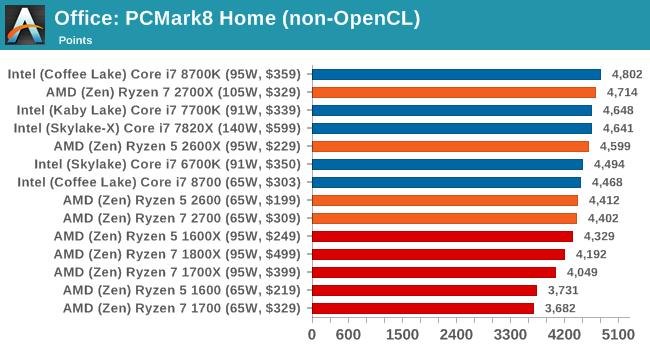 Office: PCMark8 Home (non-OpenCL)