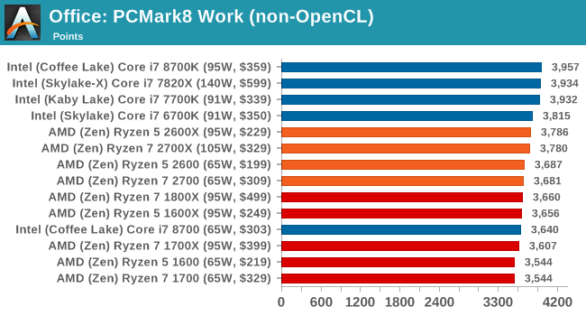 Office: PCMark8 Work (non-OpenCL)