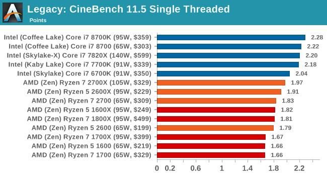 Legacy: CineBench 11.5 Single Threaded