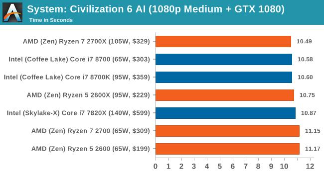 System: Civilization 6 AI (1080p Medium + GTX 1080)