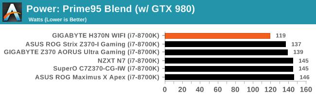 Power: Prime95 Blend (w/ GTX 980)